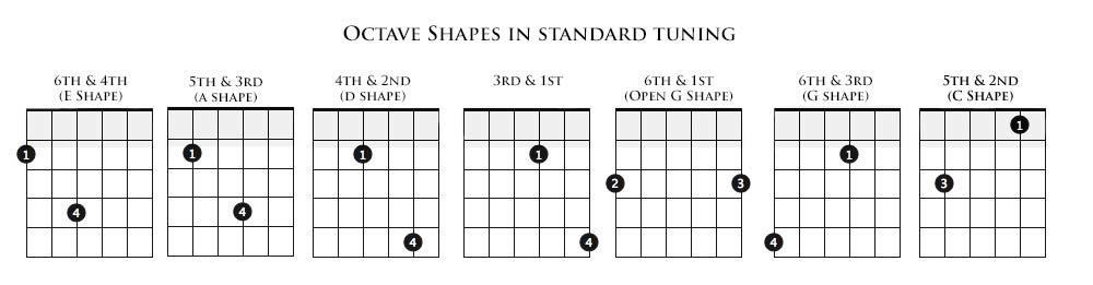 Understanding 7th Chords Basic